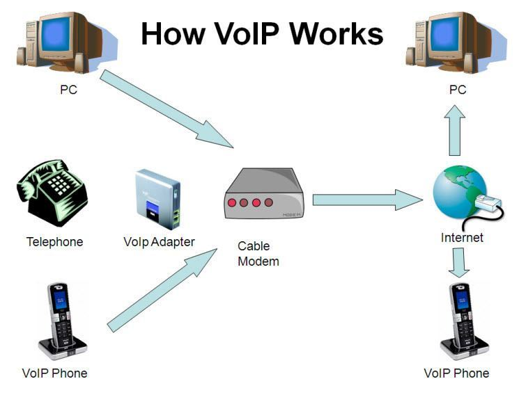 VoIP Phone Services: What You Need to Know